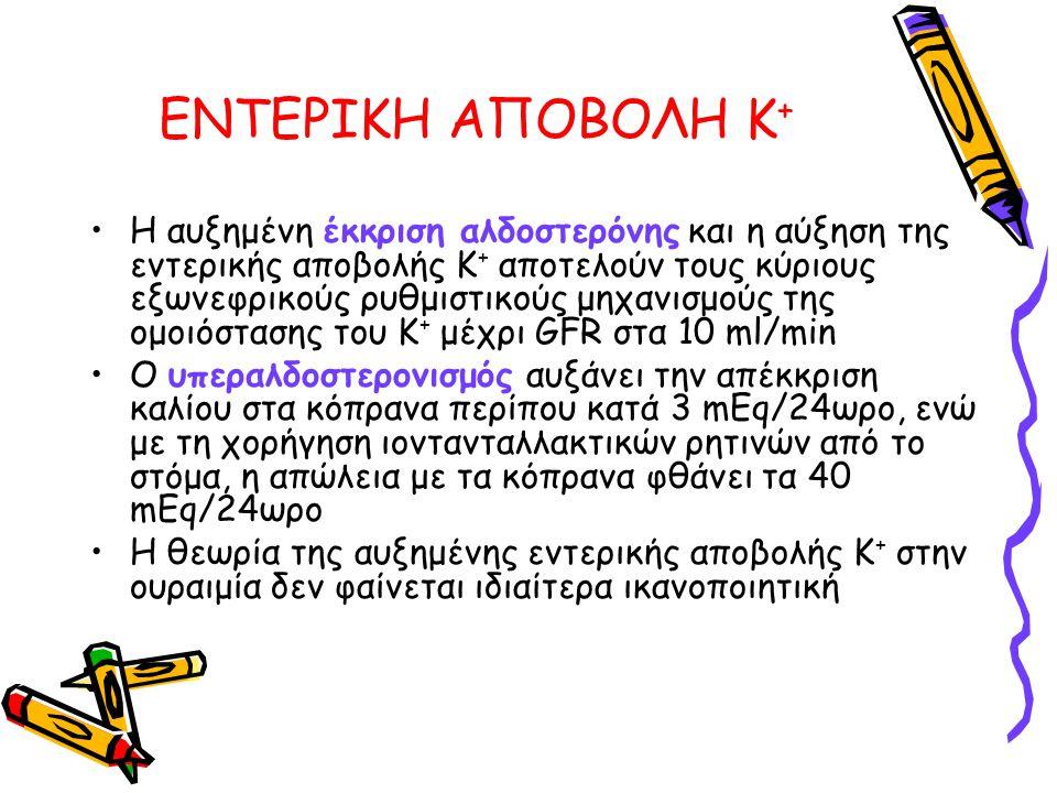 ΕΝΤΕΡΙΚΗ ΑΠΟΒΟΛΗ Κ+