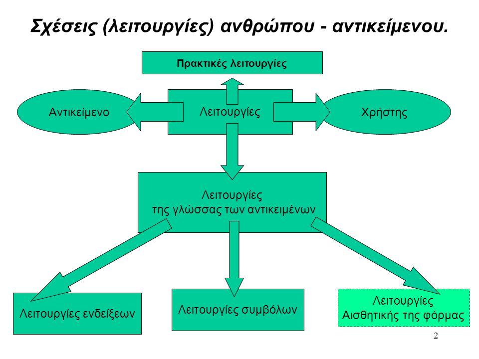 Σχέσεις (λειτουργίες) ανθρώπου - αντικείμενου.