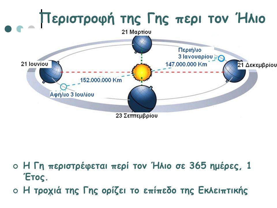 Περιστροφή της Γης περι τον Ήλιο