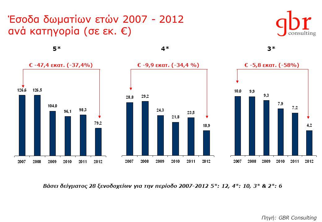Έσοδα δωματίων ετών 2007 - 2012 ανά κατηγορία (σε εκ. €)