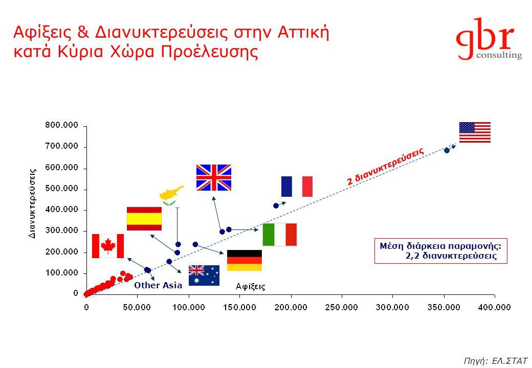 Αφίξεις & Διανυκτερεύσεις στην Αττική κατά Κύρια Χώρα Προέλευσης