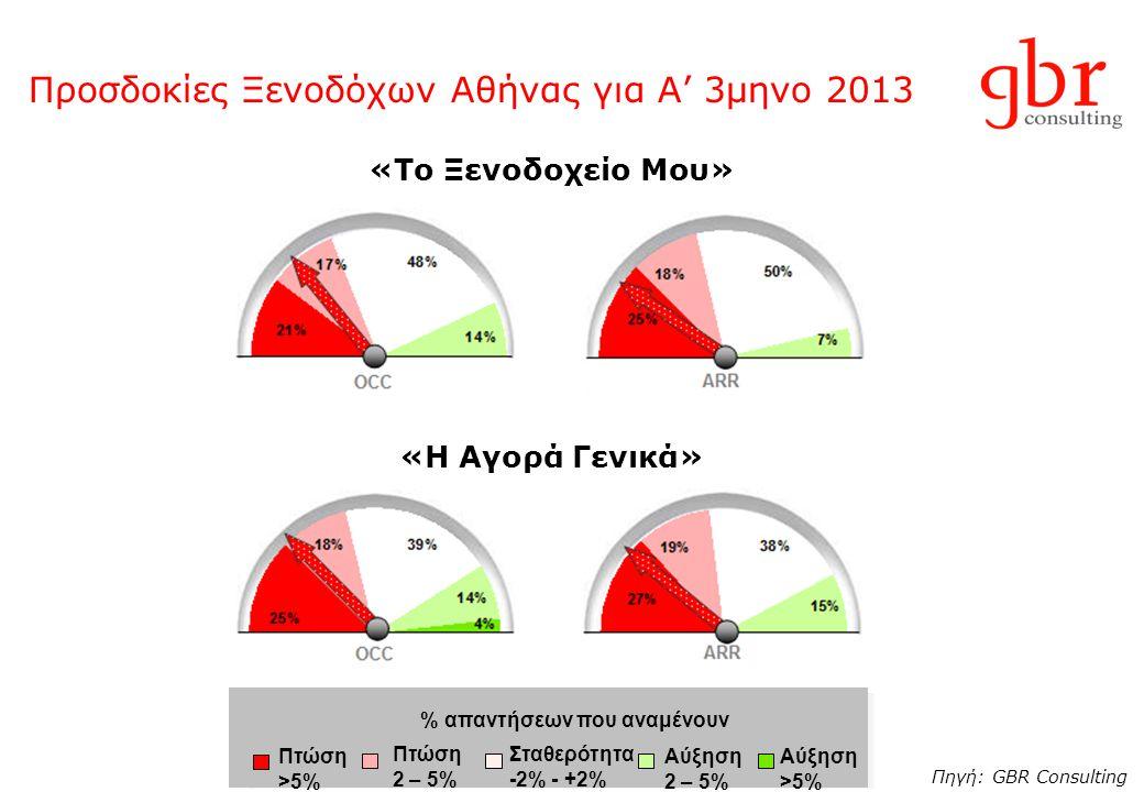 Προσδοκίες Ξενοδόχων Αθήνας για Α' 3μηνο 2013