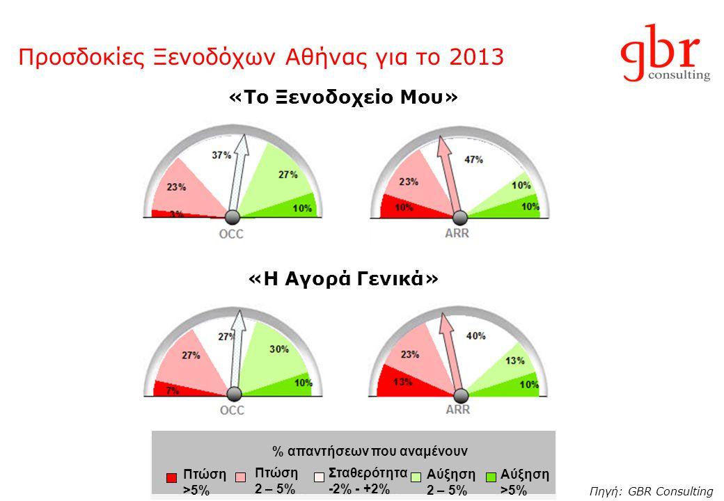 Προσδοκίες Ξενοδόχων Αθήνας για το 2013