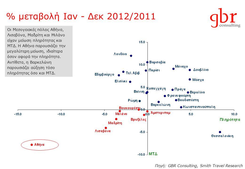 % μεταβολή Ιαν - Δεκ 2012/2011