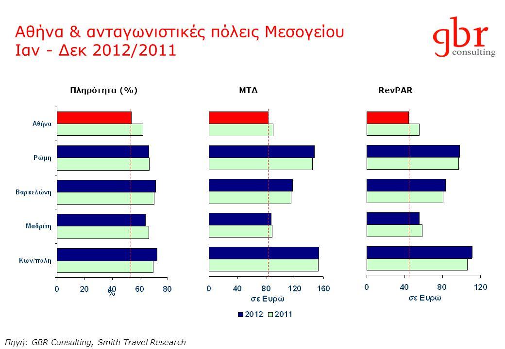 Αθήνα & ανταγωνιστικές πόλεις Μεσογείου Ιαν - Δεκ 2012/2011