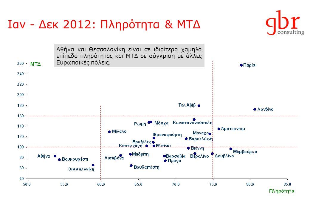 Ιαν - Δεκ 2012: Πληρότητα & ΜΤΔ