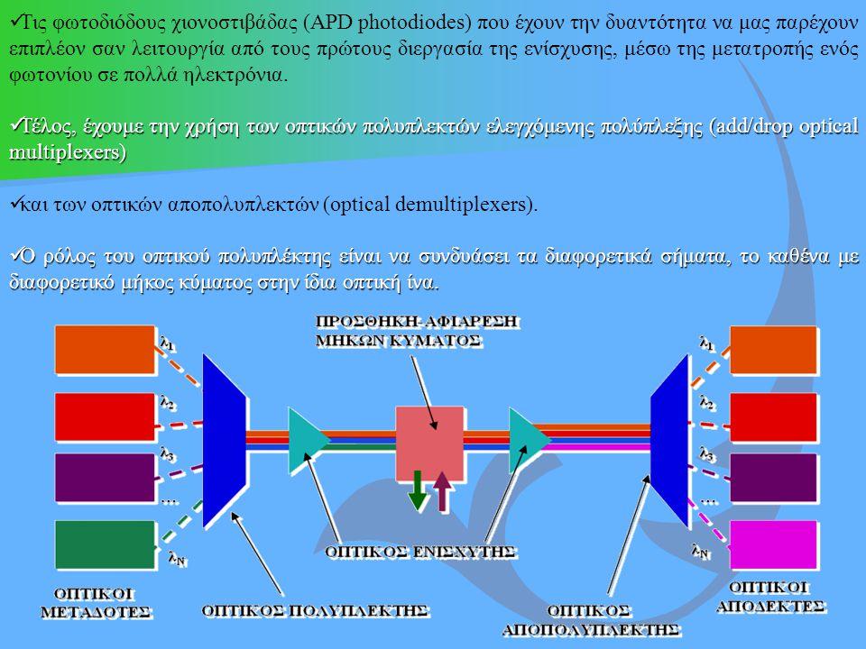 και των οπτικών αποπολυπλεκτών (optical demultiplexers).