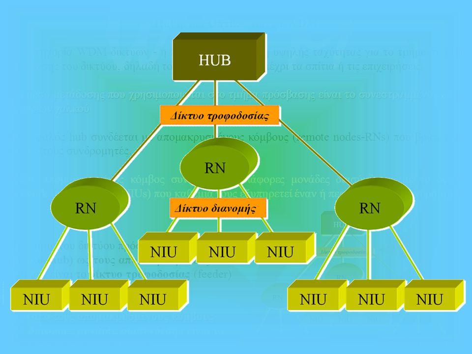 Παθητικά Οπτικά Δίκτυα WDM