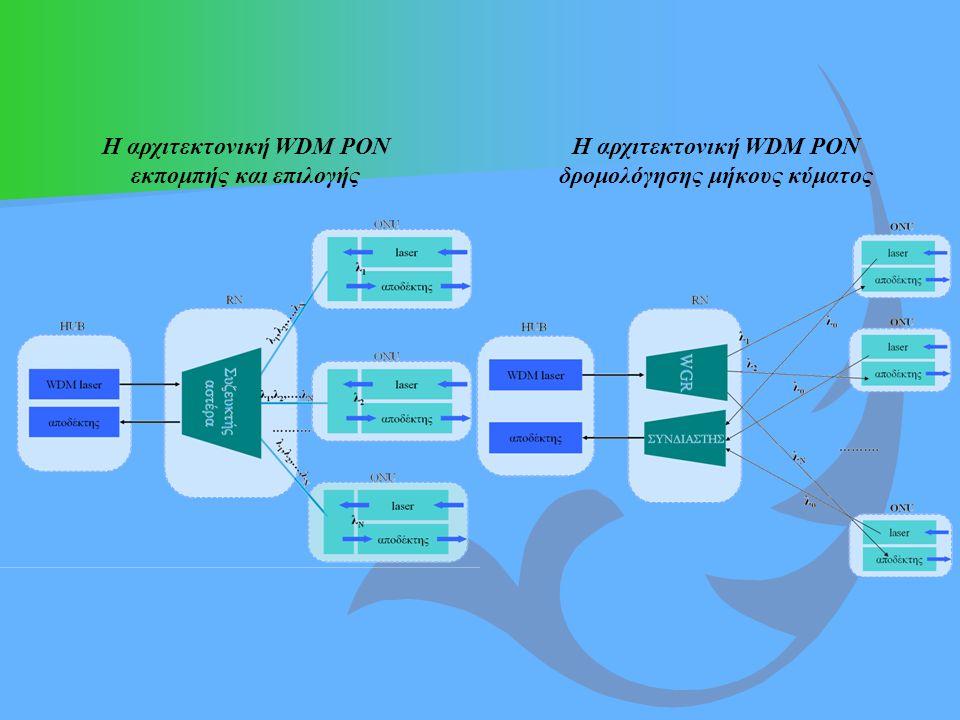 Η αρχιτεκτονική WDM PON εκπομπής και επιλογής