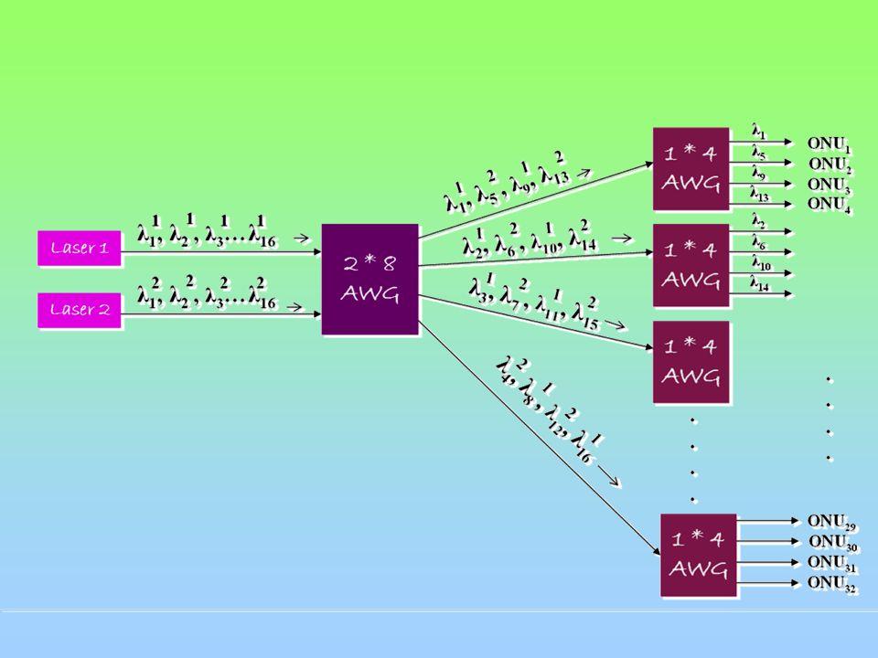 WDM-PON βασισμένο σε πολλαπλών βαθμίδων AWG