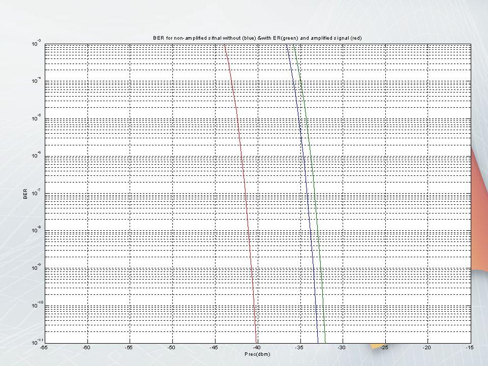 για μη ενισχυμένο δίκτυο TDM-PON