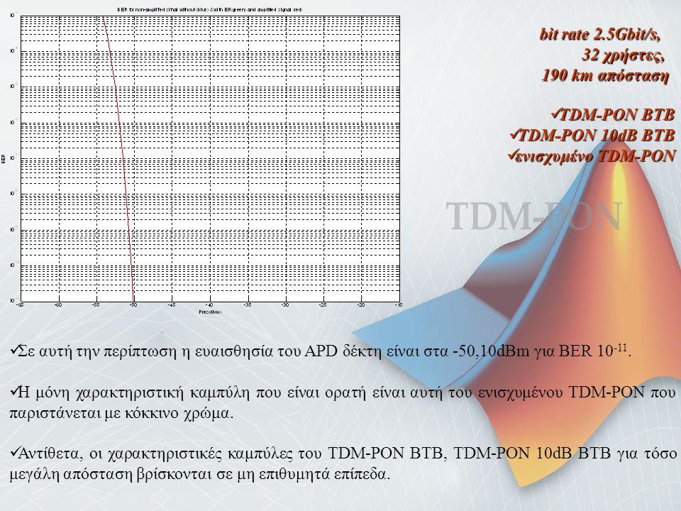 ΤDM-PON bit rate 2.5Gbit/s, 32 χρήστες, 190 km απόσταση TDM-PON BTB