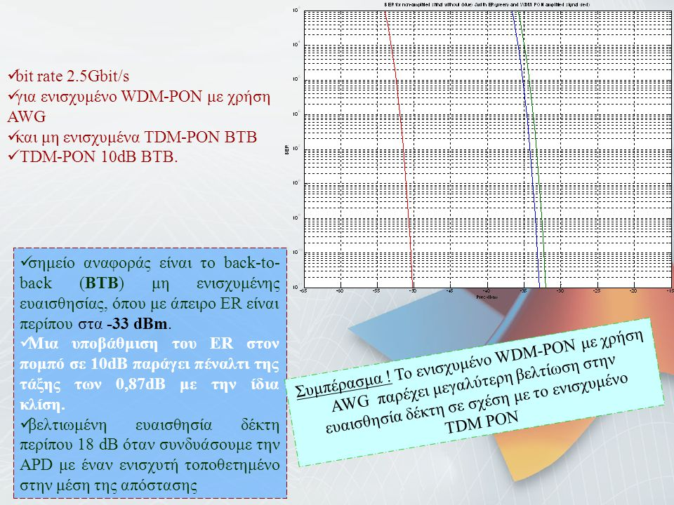 bit rate 2.5Gbit/s για ενισχυμένο WDM-PON με χρήση AWG. και μη ενισχυμένα TDM-PON BTB. TDM-PON 10dB BTB.