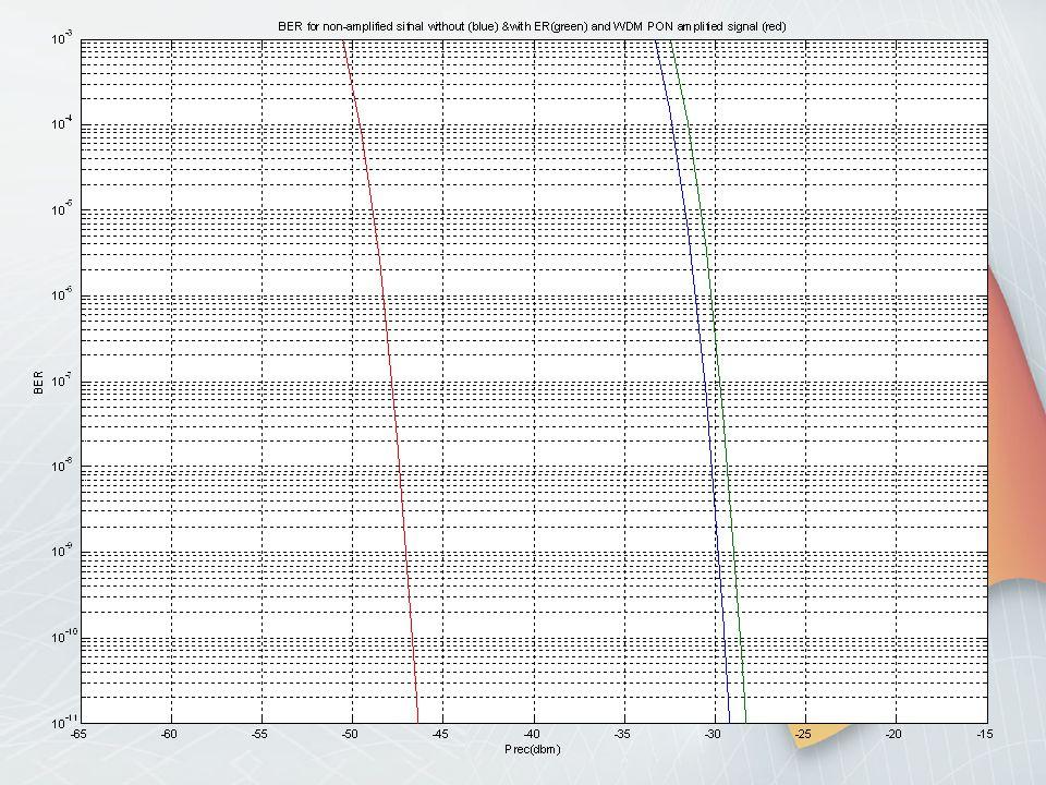bit rate 10Gbit/s TDM-PON BTB. TDM-PON 10dB BTB. ενισχυμένο TDM-PON. bit rate 10Gbit/s. ενισχυμένο WDM-PON με χρήση AWG.