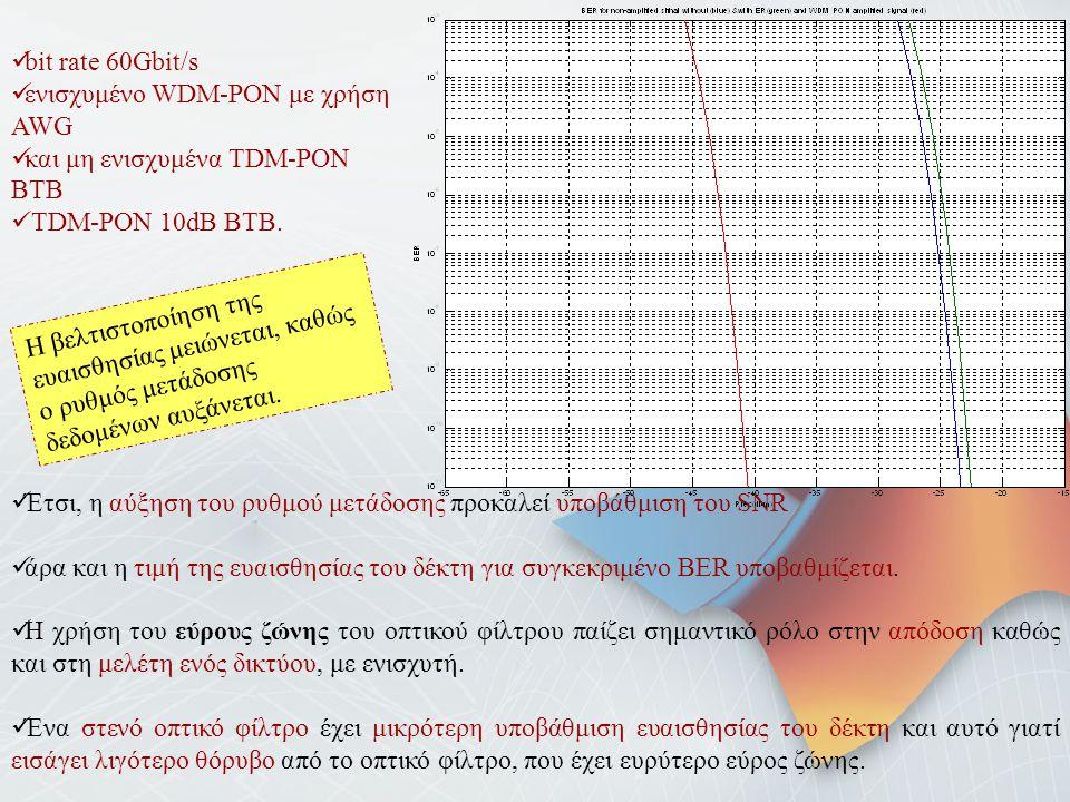 bit rate 60Gbit/s ενισχυμένο WDM-PON με χρήση AWG. και μη ενισχυμένα TDM-PON BTB. TDM-PON 10dB BTB.