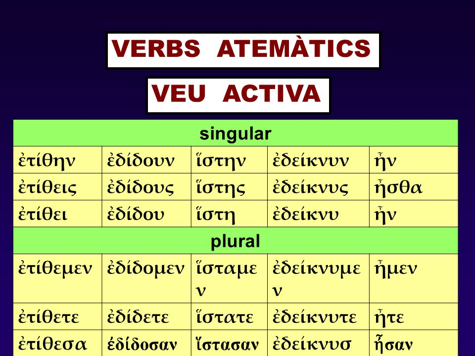 VERBS ATEMÀTICS VEU ACTIVA singular ἐτίθην ἐδίδουν ἵστην ἐδείκνυν ἦν