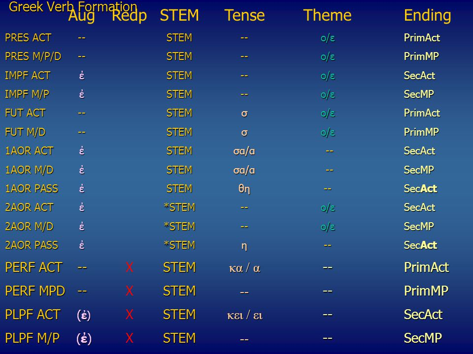 Αug Redp STEM Tense Theme Ending