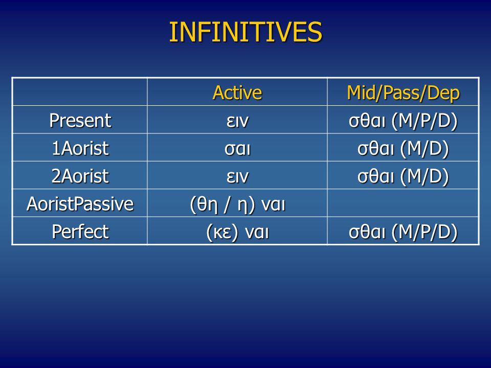 INFINITIVES Active Mid/Pass/Dep Present ειν σθαι (M/P/D) 1Aorist σαι