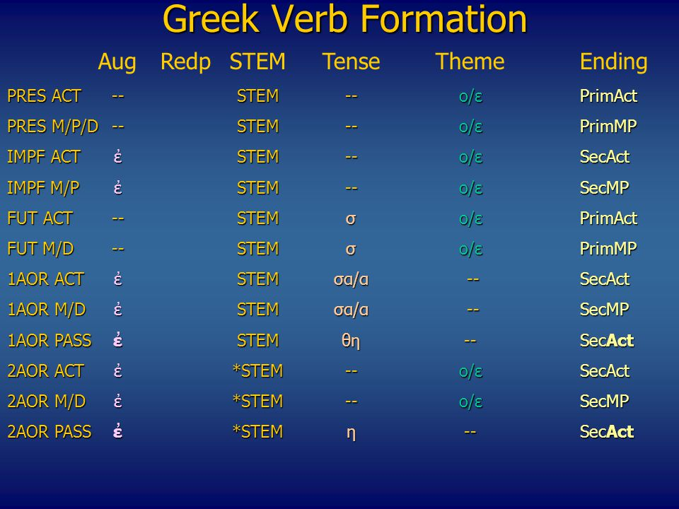 Greek Verb Formation Αug Redp STEM Tense Theme Ending