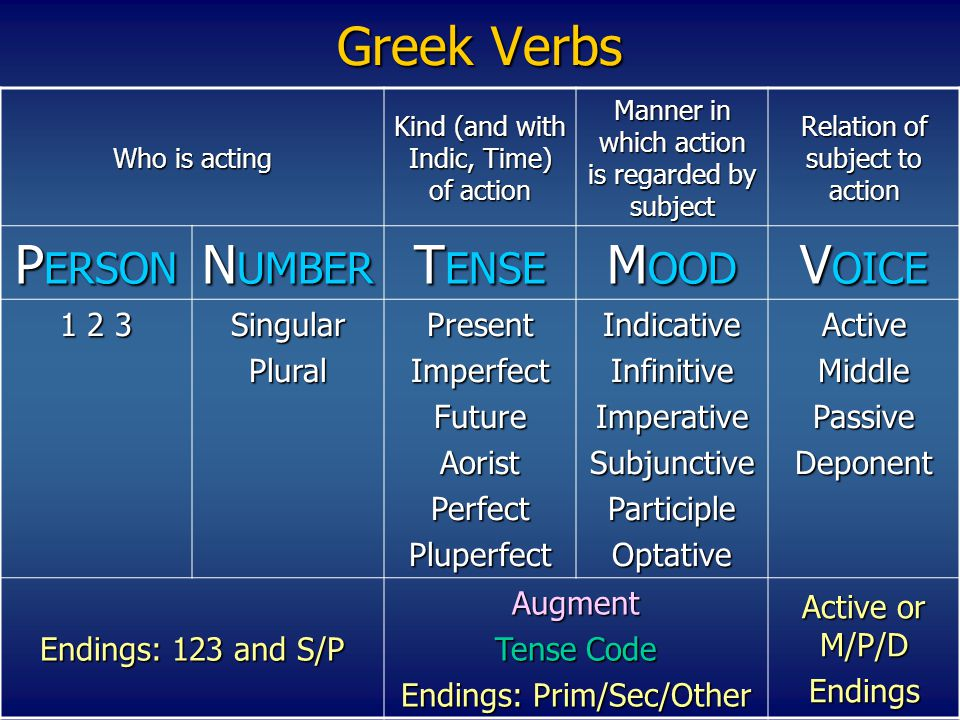 Greek Verbs PERSON NUMBER TENSE MOOD VOICE 1 2 3 Singular Plural