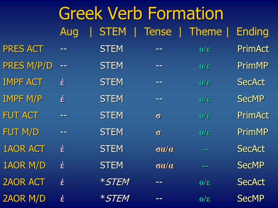 Greek Verb Formation Αug | STEM | Tense | Theme | Ending