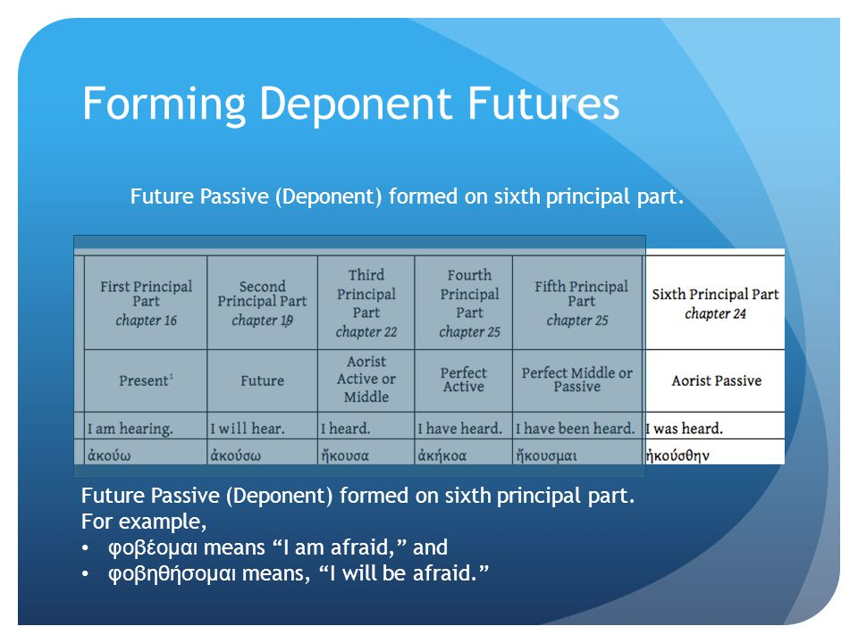 Forming Deponent Futures