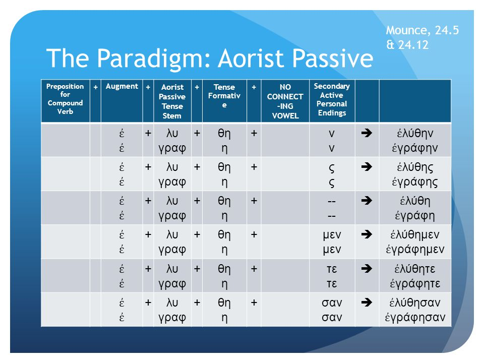 The Paradigm: Aorist Passive