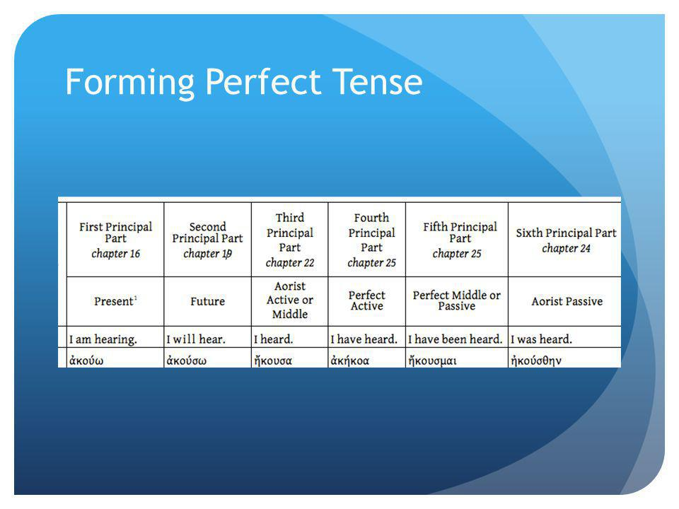 Forming Perfect Tense