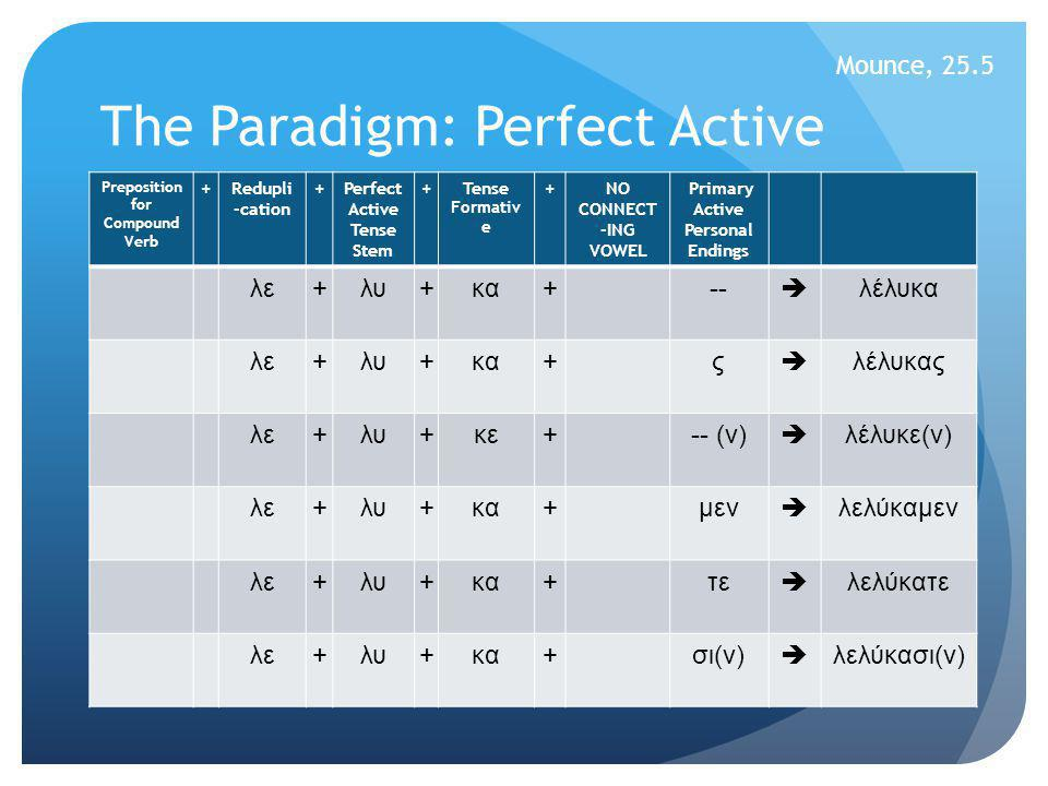 The Paradigm: Perfect Active