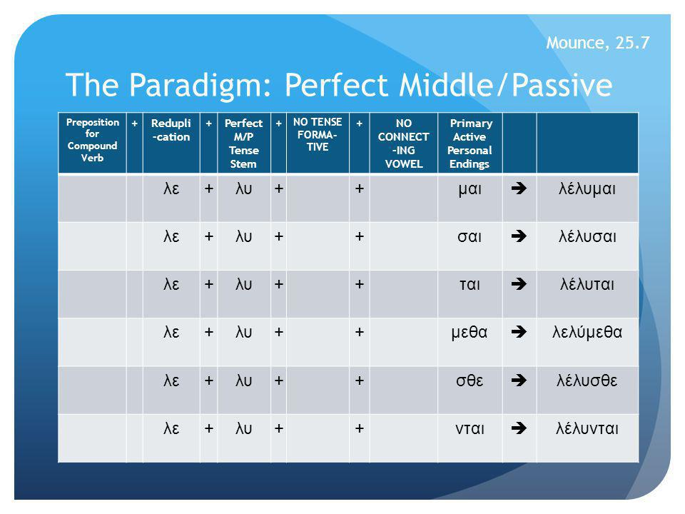 The Paradigm: Perfect Middle/Passive