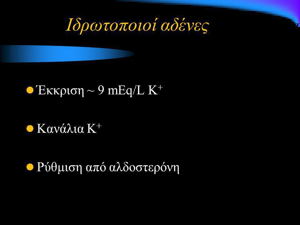 Ιδρωτοποιοί αδένες Έκκριση ~ 9 mEq/L K+ Κανάλια Κ+