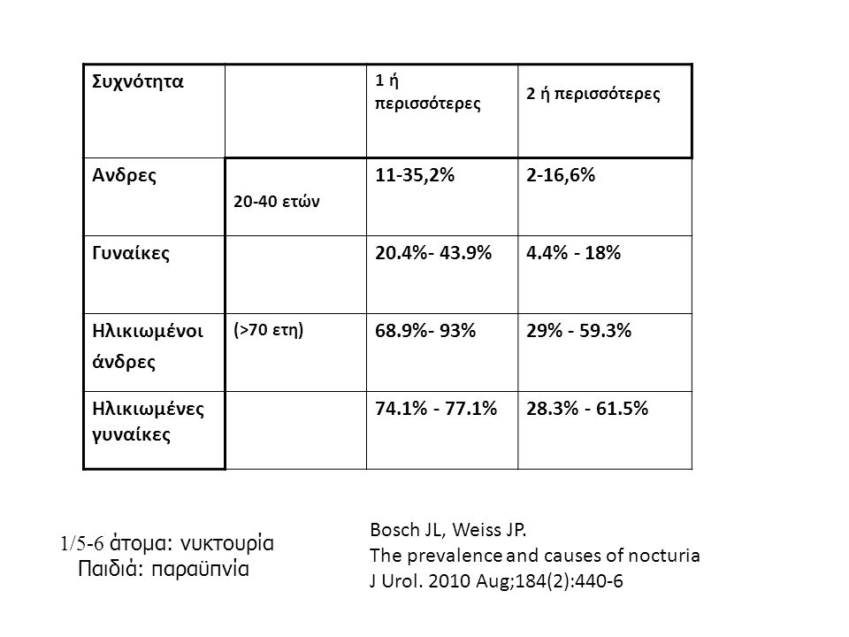 The prevalence and causes of nocturia J Urol. 2010 Aug;184(2):440-6