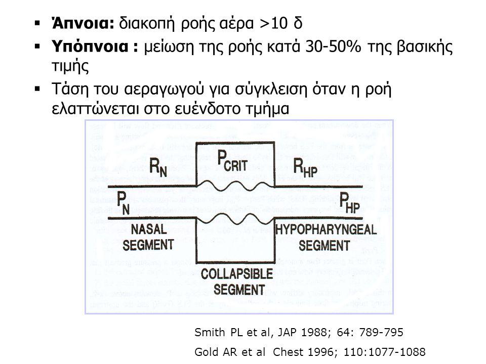 Άπνοια: διακοπή ροής αέρα >10 δ