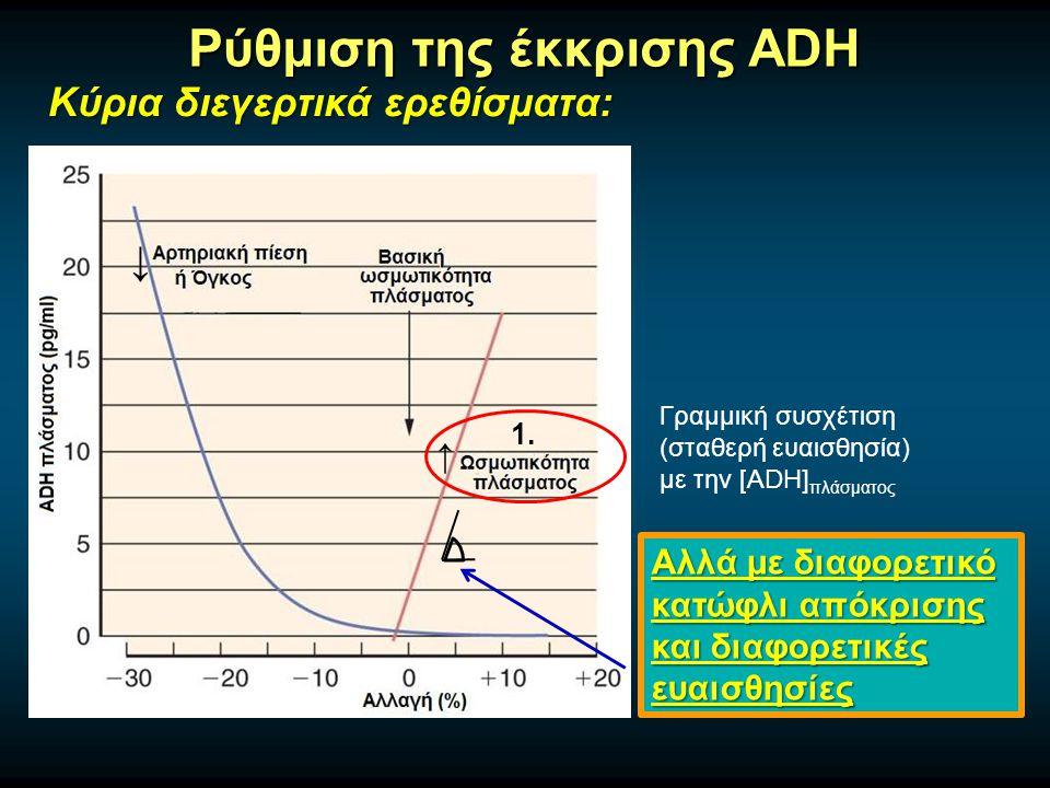 Ρύθμιση της έκκρισης ADH