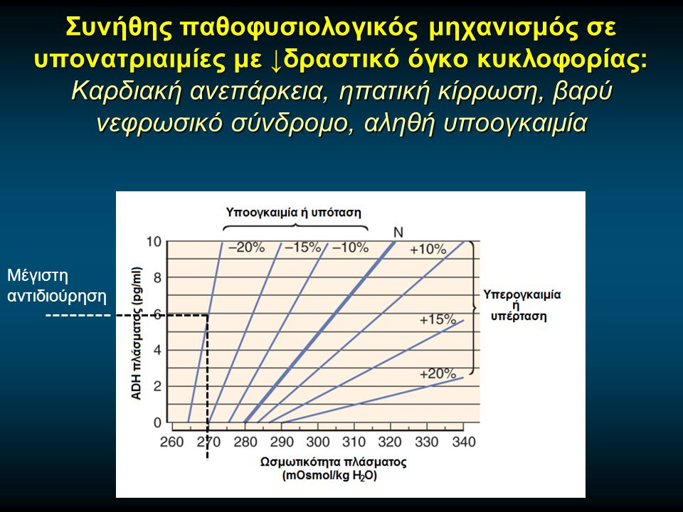 Συνήθης παθοφυσιολογικός μηχανισμός σε υπονατριαιμίες με ↓δραστικό όγκο κυκλοφορίας: Καρδιακή ανεπάρκεια, ηπατική κίρρωση, βαρύ νεφρωσικό σύνδρομο, αληθή υποογκαιμία