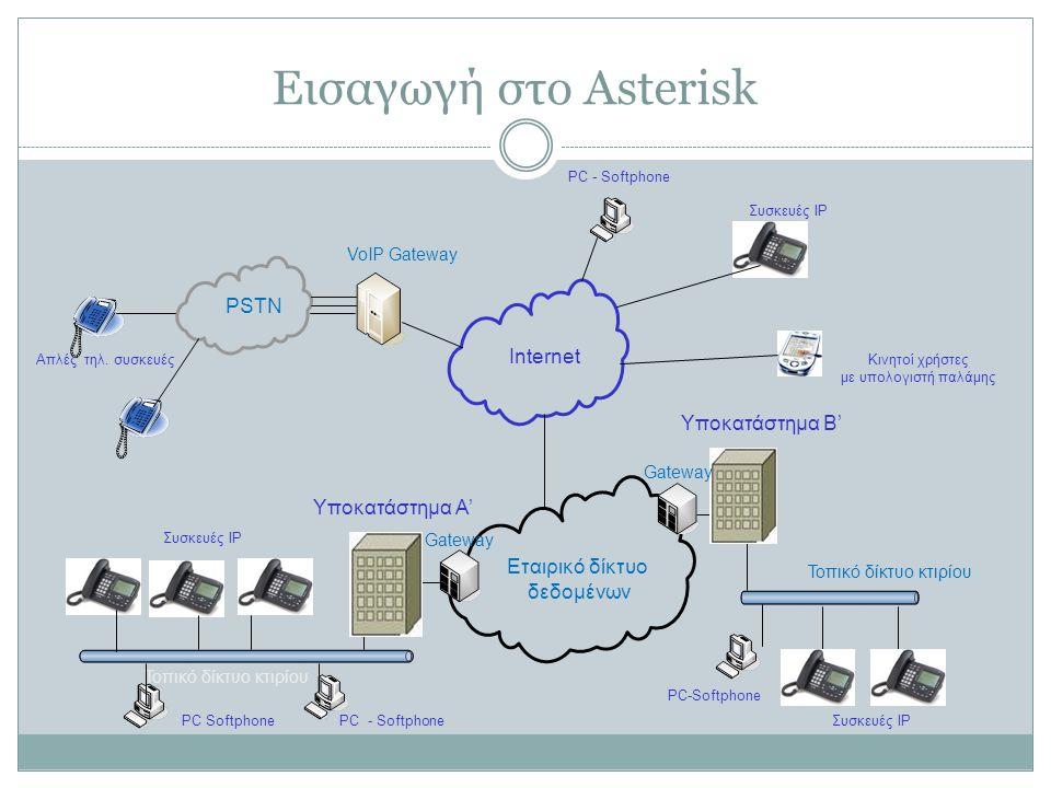 Εισαγωγή στο Asterisk PSTN Internet Υποκατάστημα Β' Υποκατάστημα Α'