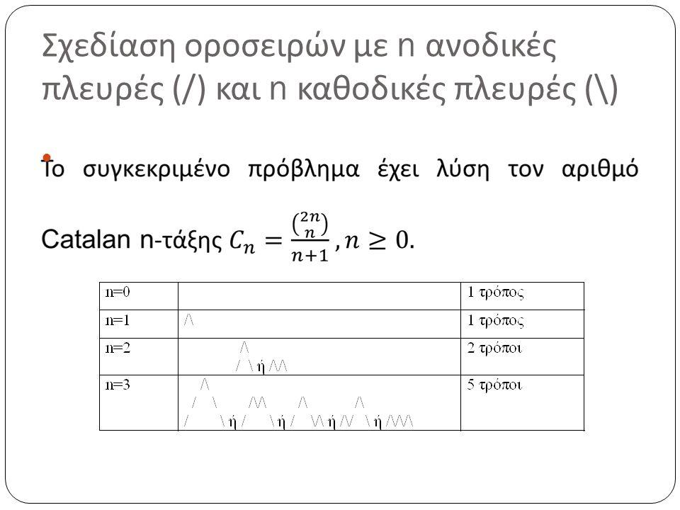 Σχεδίαση οροσειρών με n ανοδικές πλευρές (/) και n καθοδικές πλευρές (\)