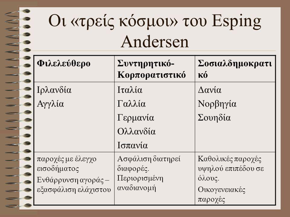 Οι «τρείς κόσμοι» του Esping Andersen