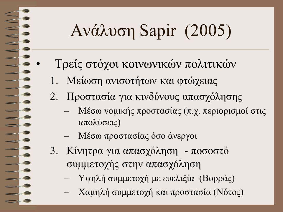 Ανάλυση Sapir (2005) Τρείς στόχοι κοινωνικών πολιτικών