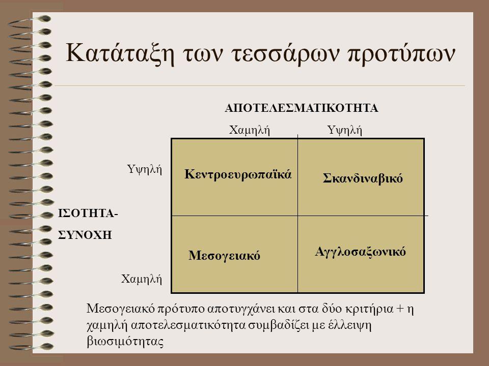 Κατάταξη των τεσσάρων προτύπων