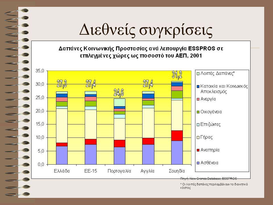 Διεθνείς συγκρίσεις Ελλάδα – μεγάλο κομμάτι γήρας