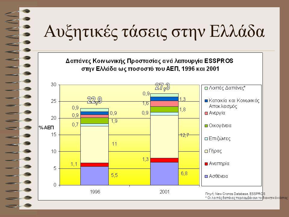 Αυξητικές τάσεις στην Ελλάδα