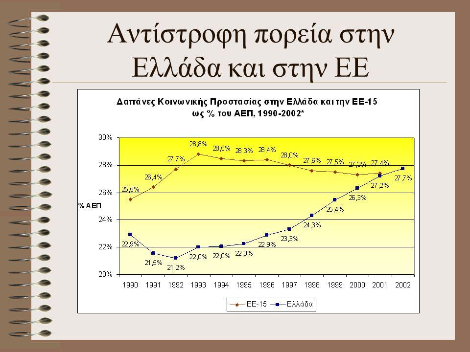 Αντίστροφη πορεία στην Ελλάδα και στην ΕΕ