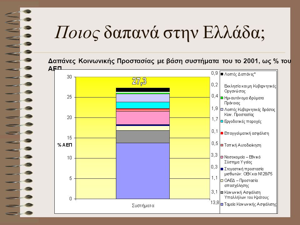 Ποιος δαπανά στην Ελλάδα;