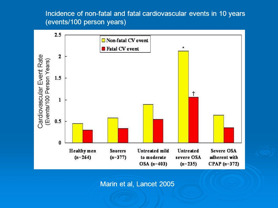 Incidence of non-fatal and fatal cardiovascular events in 10 years (events/100 person years)