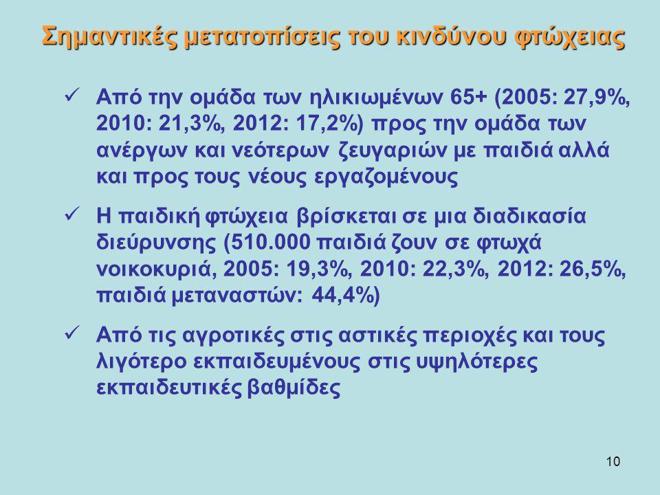 Σημαντικές μετατοπίσεις του κινδύνου φτώχειας