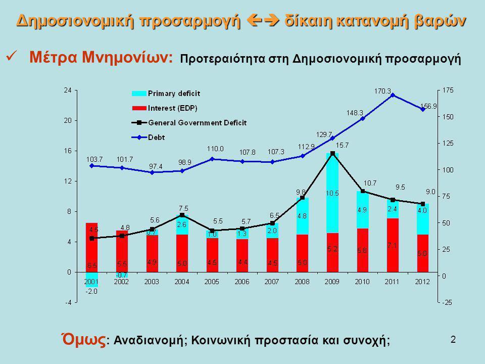Δημοσιονομική προσαρμογή  δίκαιη κατανομή βαρών