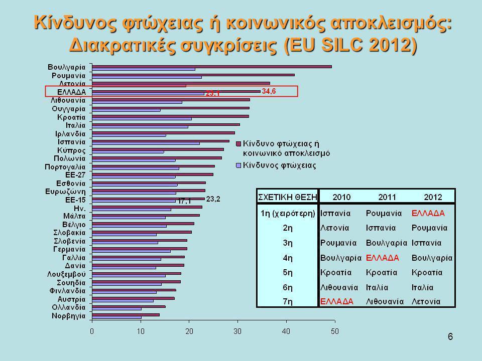 Κίνδυνος φτώχειας ή κοινωνικός αποκλεισμός: Διακρατικές συγκρίσεις (EU SILC 2012)