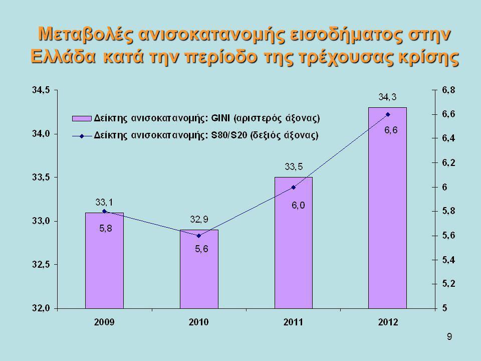 Μεταβολές ανισοκατανομής εισοδήματος στην Ελλάδα κατά την περίοδο της τρέχουσας κρίσης
