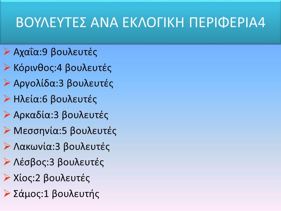 ΒΟΥΛΕΥΤΕΣ ΑΝΑ ΕΚΛΟΓΙΚΗ ΠΕΡΙΦΕΡΙΑ4